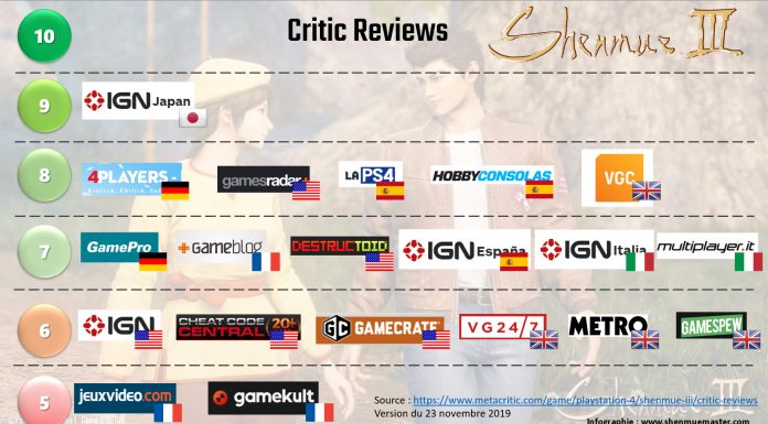 Infographie Shenmue III